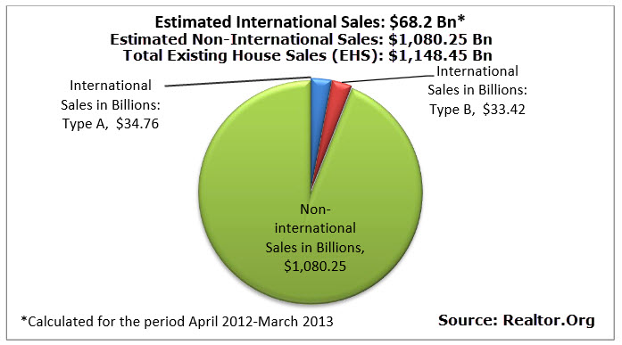 Estimated Real Estate Existing House Sales EHS