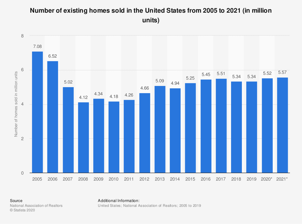 Number of Existing Home Sales